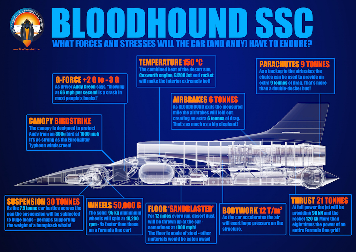 Bloodhound ssc infographic 2